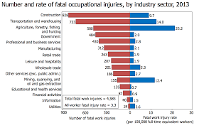 How Many Weeks In A Year Occupational Fatality Wikipedia