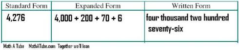 numbers in expanded form expanded form of a number