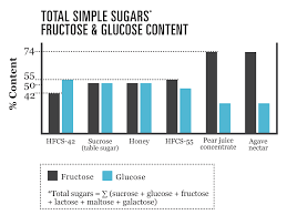 Table Sugar Formula Composition Of High Fructose Corn Syrup Corn Refiners Association
