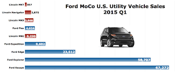 Ford Explorer Sport Price In India Best In A Decade March 2015 Ford Explorer Sales Cause Us To