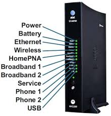 Dsl Light Blinking No Internet Gateway Status Lights Internet Support