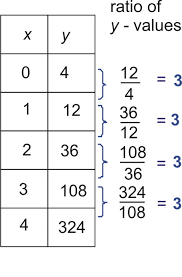 identifying function models read algebra ck 12 foundation