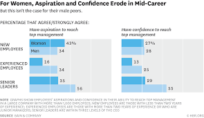 do you have the confidence you can reach top management do you