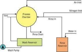 stunning washing machine wiring diagram photos everything you need