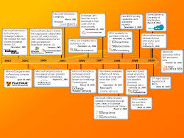 the road to microsoft office 365 the past zdnet