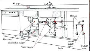 Kitchen Sink Faucet Parts Diagram Kitchen Sink Drain Parts Kitchen Sink Plumbing Diagram Kitchen