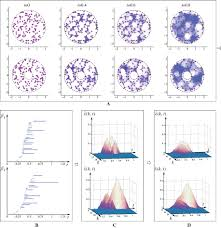 using persistent homology and dynamical distances to analyze
