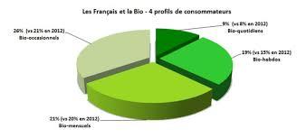 Consommation De Produits Bio Dans Themavision Fr Comprendre Le Consommateur Bio Chiffres Clefs 2014