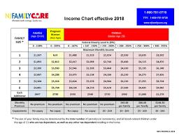 va income limits table nj familycare income eligibility and cost