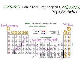 show me the periodic table charges and the periodic table science chemistry periodic table