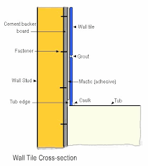 Installing Wall Tile Construction Schedules From Infoforbuilding