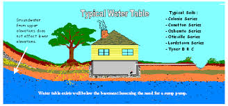 Water Coming Up From Basement Drain by What To Do If Your Basement Floods And How To Prevent It Decker