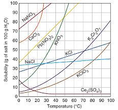 solubility graphs chemistry socratic