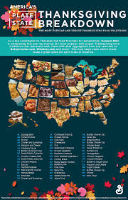 the most searched for thanksgiving dish in every state