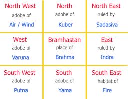 bedroom vastu renowned astrologer from pune manish potdar vastu shastra for
