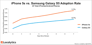 iphone vs android sales samsung galaxy s5 grabs nearly 1 of all android smartphones after
