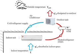 heating ventilating and air conditioning analysis and design sensors free full text smart sensors enable smart air