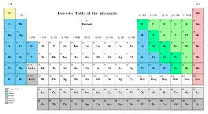 N On The Periodic Table Natural Sciences Grade 7