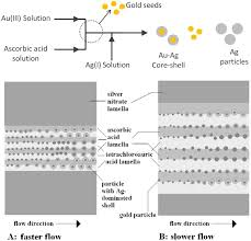 processes free full text microreactors for gold nanoparticles
