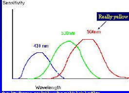 what is the wavelength of red light artifical light and light measurement