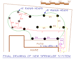home sprinkler system design concept information about home