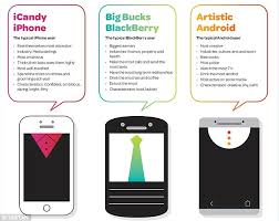 what your drink says about your personality iphone owners are vain blackberry users earn more and android users
