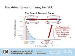sales key words the key to a successful seo sales strategy the long tail