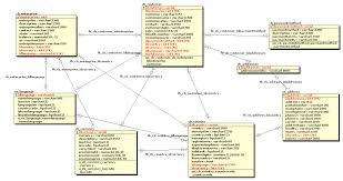 primefaces crud con netbeans desarrollando el proyecto