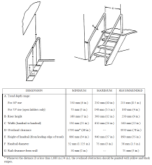 Stair Handrail Requirements Gtri Elsys Human Systems Engineering Branch Hsimed