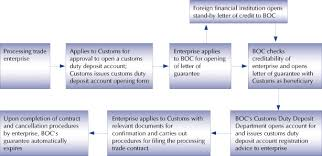 procedures for customs duty deposit guarantee announced hktdc com
