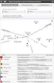 Maps Testing Scores Surveys Questions Types Aytm