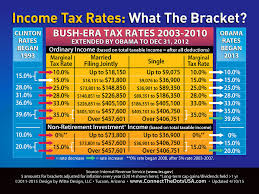 Irs 2015 Tax Tables Look How Obama Raised Taxes Or Not Tax Rates Explained In One