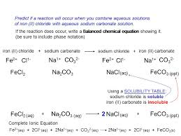 chemical equations u0026 reactions chemical reactions you should be