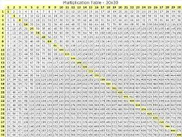 multiplication tables printable format vaughn u0027s summaries