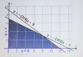 linear programming problems make life easier