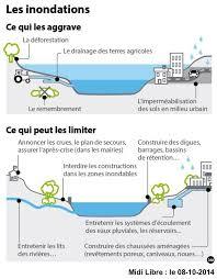 Protection Porte Inondation by Palavas Aspri Association Pour La Survie Des étangs Et De La