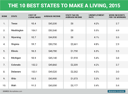 work place the best and worst states for making a living in 2015