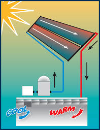 Hidden Patio Pool Cost by Amazon Com Smartpool S601p Sunheater Solar Heating System For In
