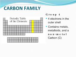 What Are The Families Of The Periodic Table Coloring The Periodic Table Families