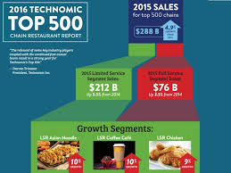 technomic on us restaurant trends fast casual boom continues