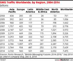 Text Message 2014 - global text message traffic by region 2004 2014 table