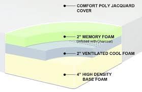 review of the best price 8 inch memory foam mattressfoam advice