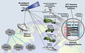 defense industry remote management application