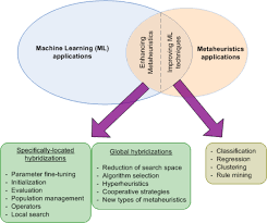 learnheuristics hybridizing metaheuristics with machine learning