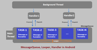 android looper messagequeue and looper in android ankit sinhal medium