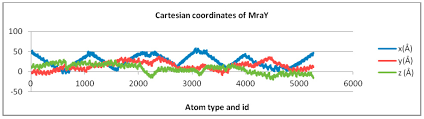 ijms free full text ligand shaping in induced fit docking of