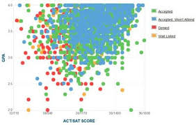 university of wisconsin gpa sat act admissions data