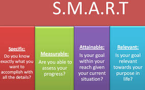 Setting Smart Goals Worksheet Smart Goals Setting Human Resources