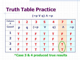 Pq Truth Table 2 2 Truth Tables For Negation Conjunction And Disjunction Ppt