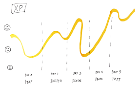 a smoother design sprint experience u2013 sprint stories